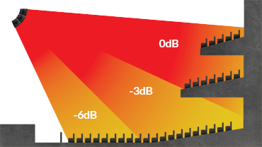 CDL12 Vertical coverage diagram shown in a venue environment