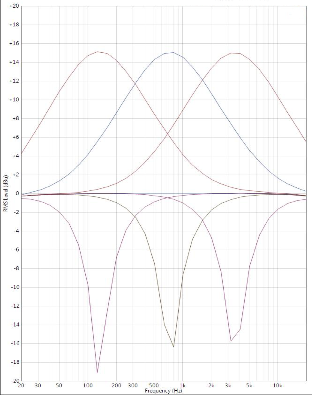 What is a Parametric EQ?   PreSonus