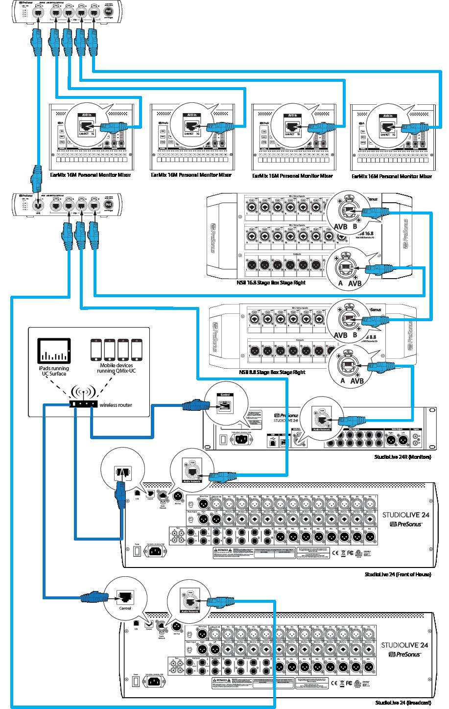 Clocking A Presonus Avb Network
