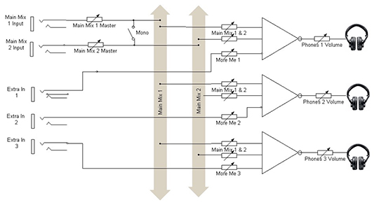 "Block diagram of a typical ""more me"" headphone distribution amp."