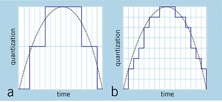 FIG.1: If the bit depth is low (a), the signal will be inaccurately converted because it's sampled in large increments. By increasing the bit depth (b), you get finer increments and a more accurate representation of the signal.