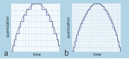 "FIG. 2: Increasing the sample rate but not the bit depth (a) improves the accuracy of the representation because the converter is taking ""snapshots"" of the signal more frequently. However, increasing both the sample rate and the bit depth (b) produces much more accurate results."