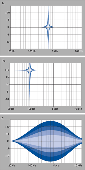 FIG. 1: In a fully parametric EQ, one can change the band's center frequency (a), gain (b), and bandwidth (c) or Q, depending on the EQ's design.