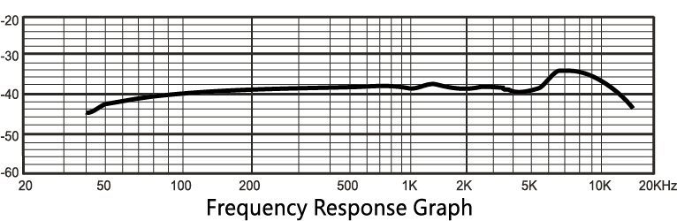 PX-1 Frequency Plot Diagram
