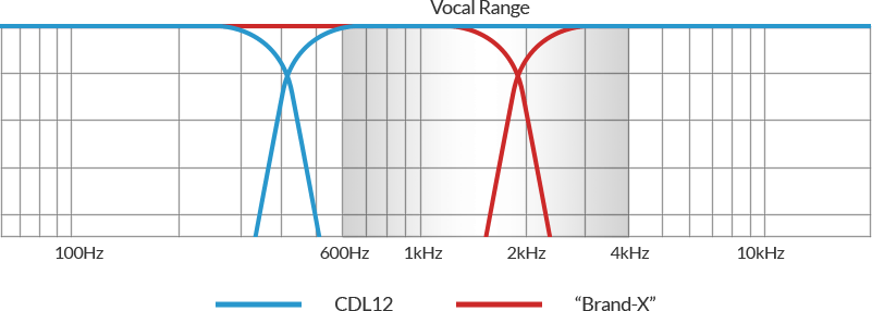 CDL Vocal Range Crossover Diagram, comparing PreSonus CDL12 to an example 'Brand-X' traditional line array speakers.