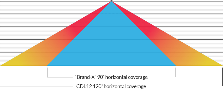 CDL12 vertical coverage diagram, showing various ranges of coverage for different amounts of CDL12s used together.